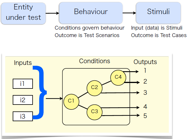 behaviour_model