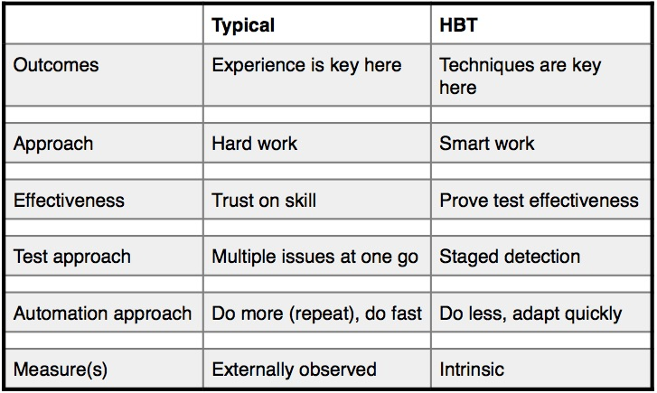 hbt_vs_typical_2